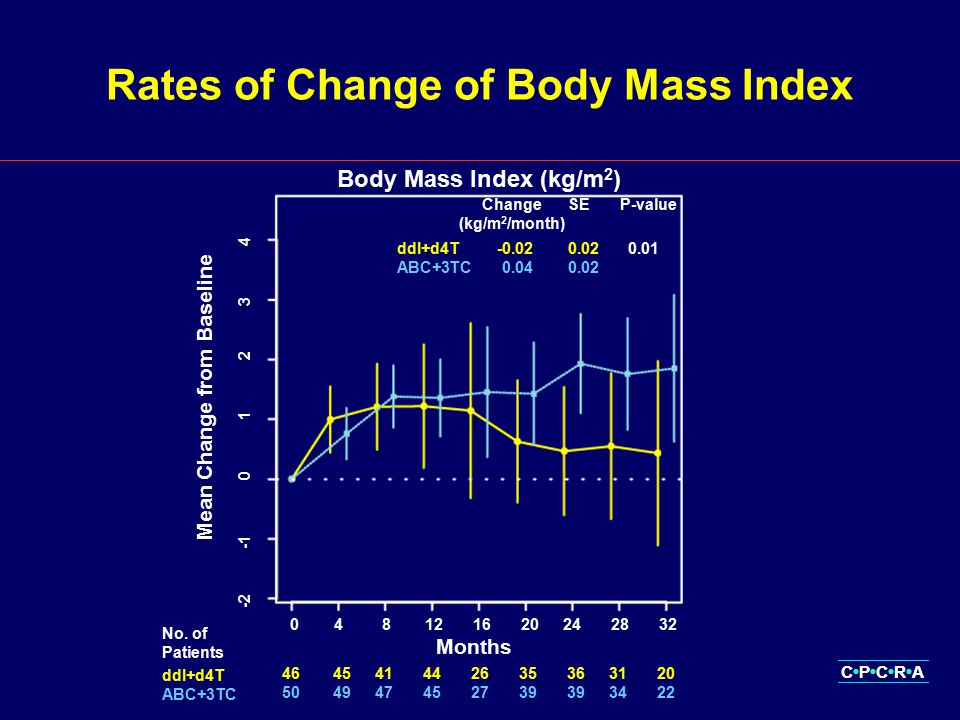 CPCRA Rates of Change of Body Mass Index Months Change (kg/m 2 /month) SEP-value ddI+d4T-0.020.020.01 ABC+3TC0.040.02 Mean Change from Baseline Body Mass Index (kg/m 2 ) 464541442635363120 504947452739393422 No.