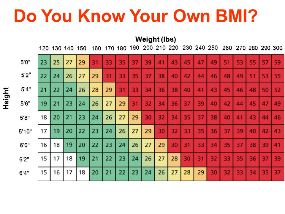 """Quick Estimation of DBW """"Rule of 5's and 6's"""" """"Rule of 5's and 6's"""" Men: 106 lbs. @ 5'0"""" Men: 106 lbs. @ 5'0"""" Add 6 lbs. Per inch Add 6 lbs. Per inch"""