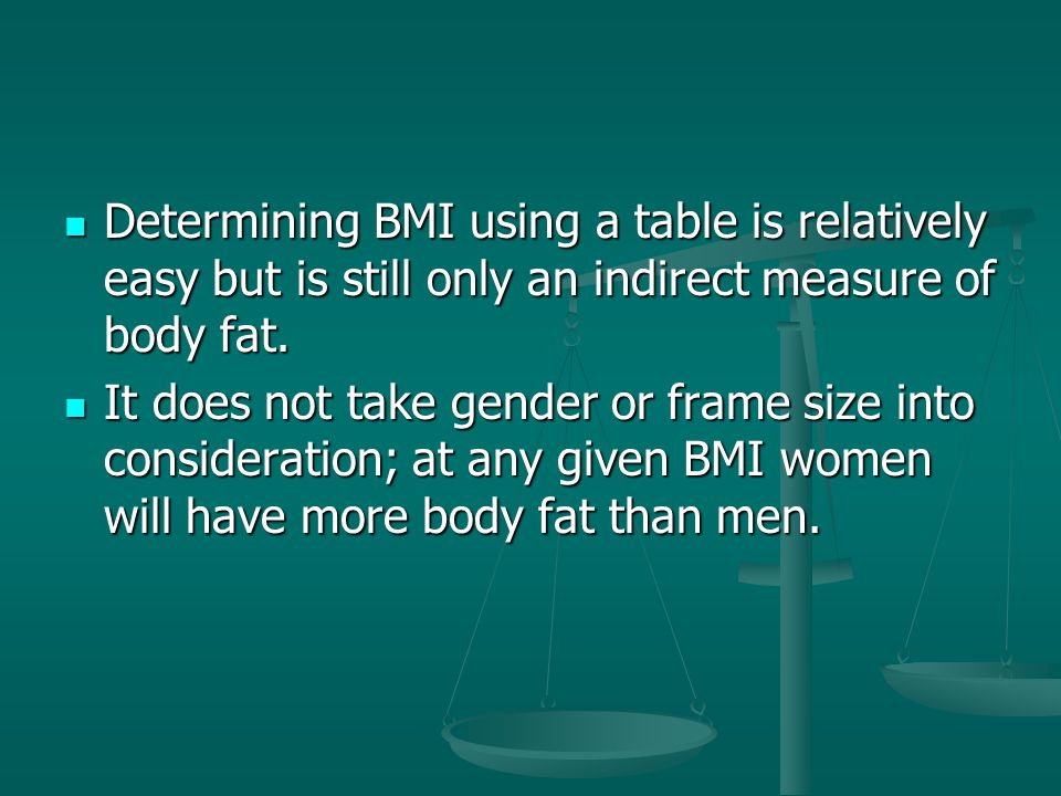 Do You Know Your Own BMI? 5'4