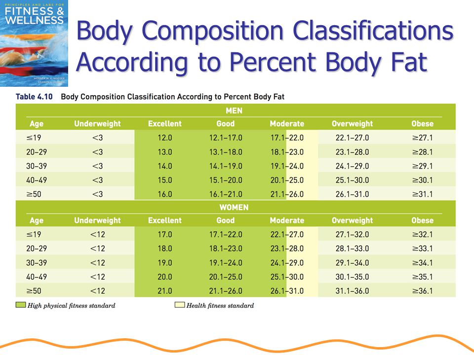 Body Composition Classifications According to Percent Body Fat