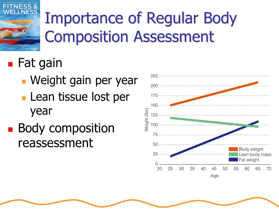 Importance of Regular Body Composition Assessment Fat gain Weight gain per year Lean tissue lost per year Body composition reassessment