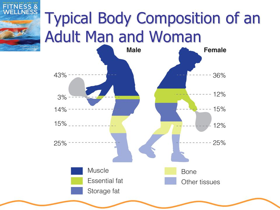 Disease Risk According to Body Mass Index (BMI)