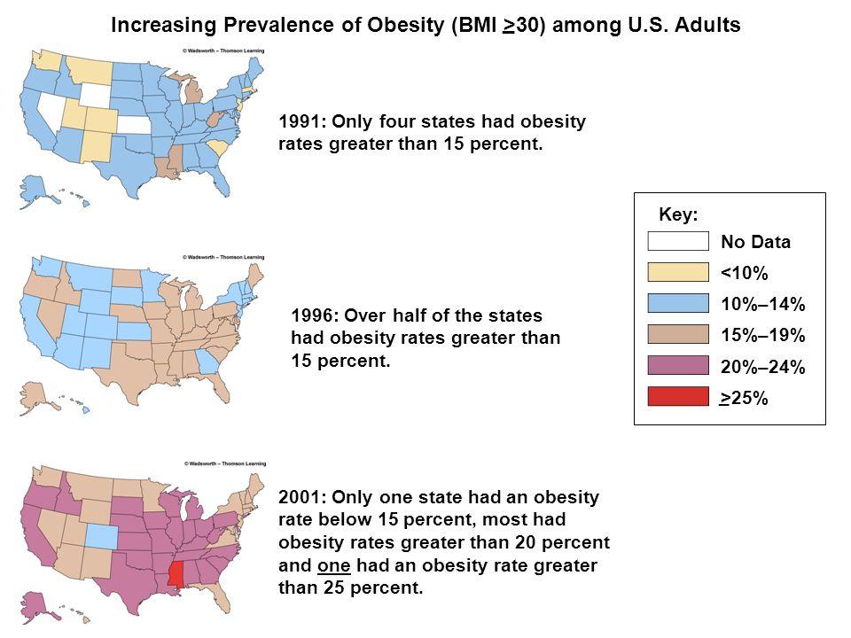 Obesity Prevalence - 2004 9 states > 25% population obese