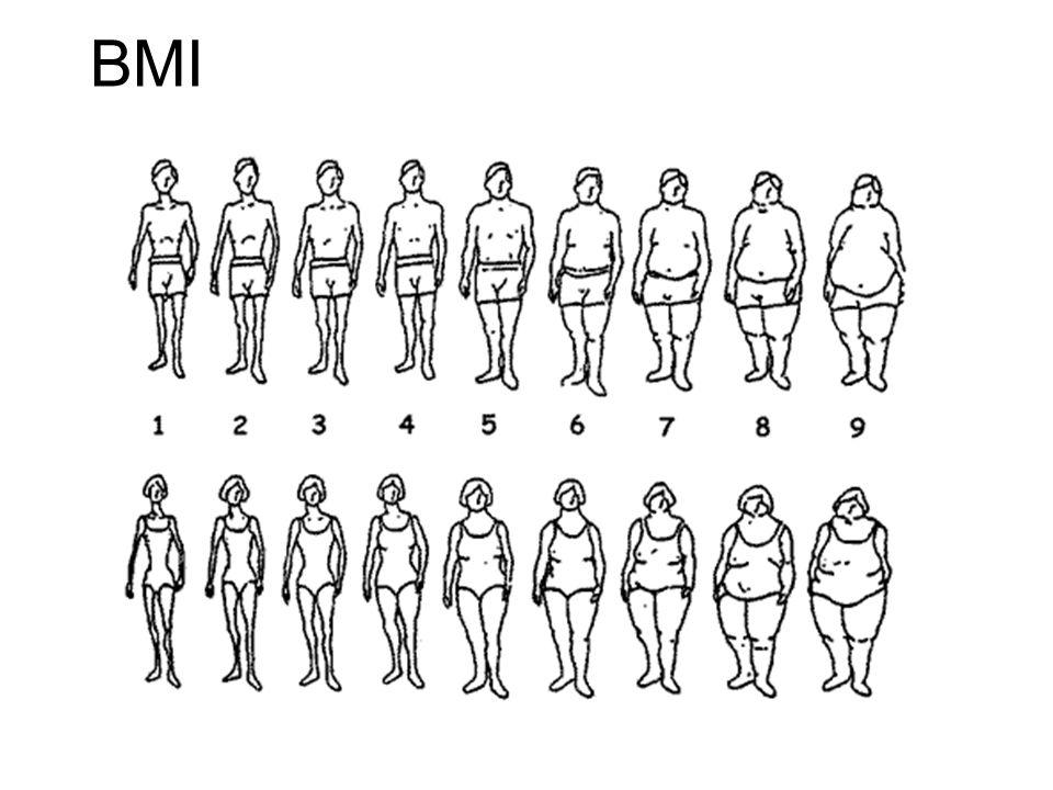 BMI Figures MenWomen 1.19.818.8 2.21.119.3 3.22.220.9 4.23.623.1 5.25.826.2 6.28.129.9 7.31.534.3 8.35.238.6 9.41.545.4