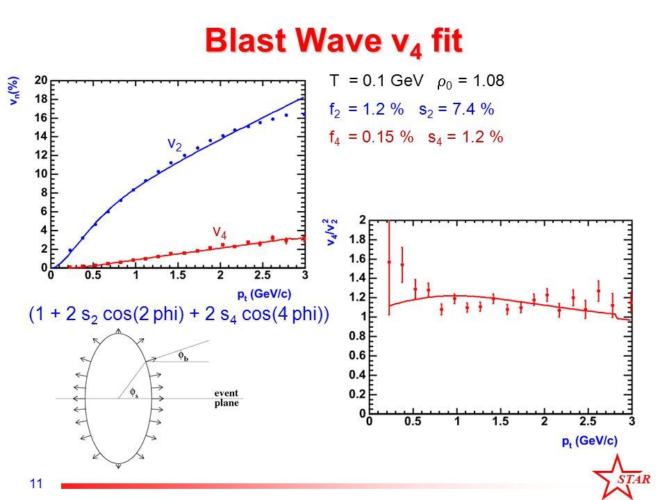 STAR 11 Blast Wave v 4 fit f 2 = 1.2 % s 2 = 7.4 % T = 0.1 GeV  0 = 1.08 f 4 = 0.15 % s 4 = 1.2 % v2v2 v4v4 (1 + 2 s 2 cos(2 phi) + 2 s 4 cos(4 phi))