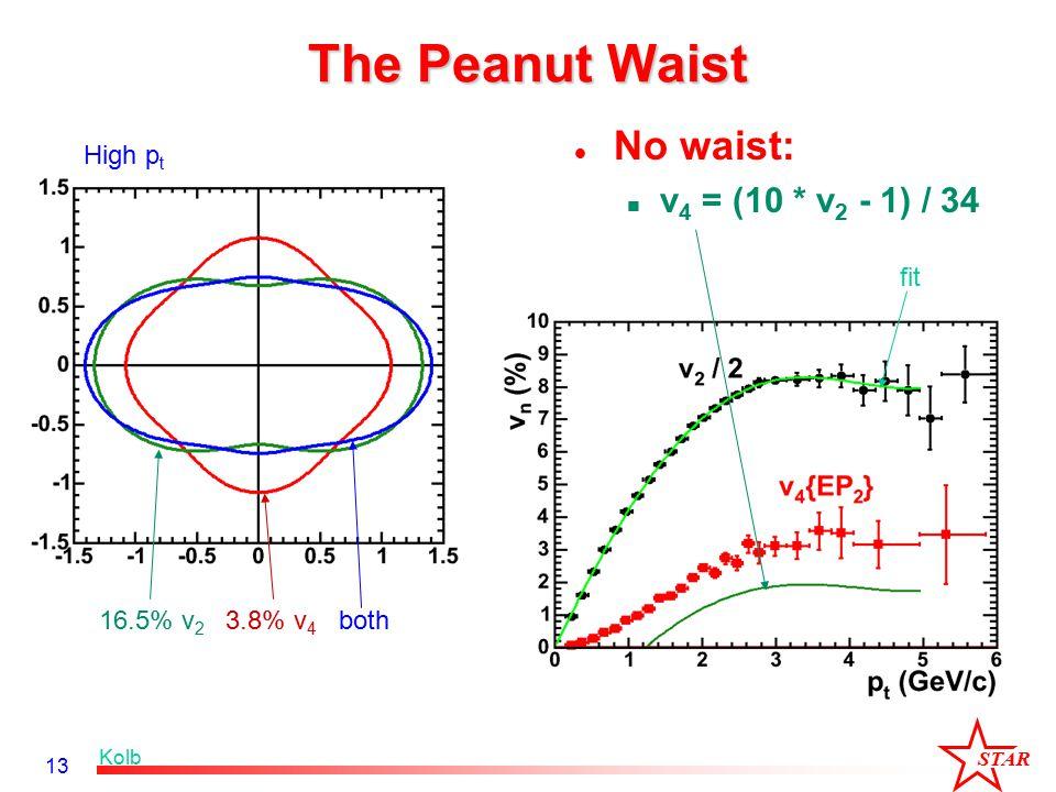 STAR 13 The Peanut Waist No waist: v 4 = (10 * v 2 - 1) / 34 fit Kolb 16.5% v 2 3.8% v 4 both High p t
