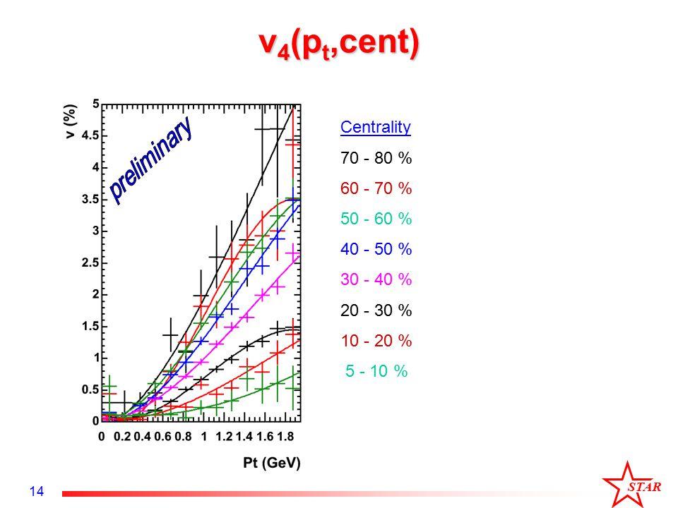 STAR 14 v 4 (p t,cent) Centrality 70 - 80 % 60 - 70 % 50 - 60 % 40 - 50 % 30 - 40 % 20 - 30 % 10 - 20 % 5 - 10 %