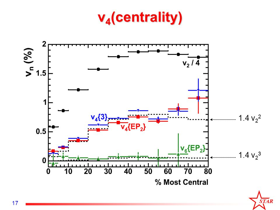 STAR 17 v 4 (centrality) 1.4 v 2 2 1.4 v 2 3