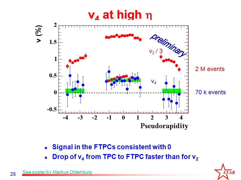 STAR 25 v 4 at high  v 2 / 3 v4v4 Signal in the FTPCs consistent with 0 Drop of v 4 from TPC to FTPC faster than for v 2 See poster by Markus Oldenburg 2 M events 70 k events