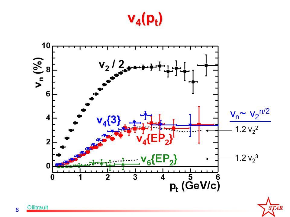 STAR 8 v 4 (p t ) 1.2 v 2 2 1.2 v 2 3 v n ~ v 2 n/2 Ollitrault