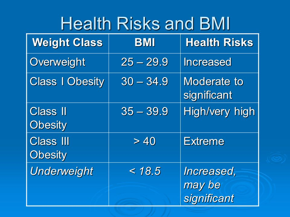 Health Risks and BMI Weight Class BMI Health Risks Overweight 25 – 29.9 Increased Class I Obesity 30 – 34.9 Moderate to significant Class II Obesity 35 – 39.9 High/very high Class III Obesity > 40 Extreme Underweight < 18.5 Increased, may be significant