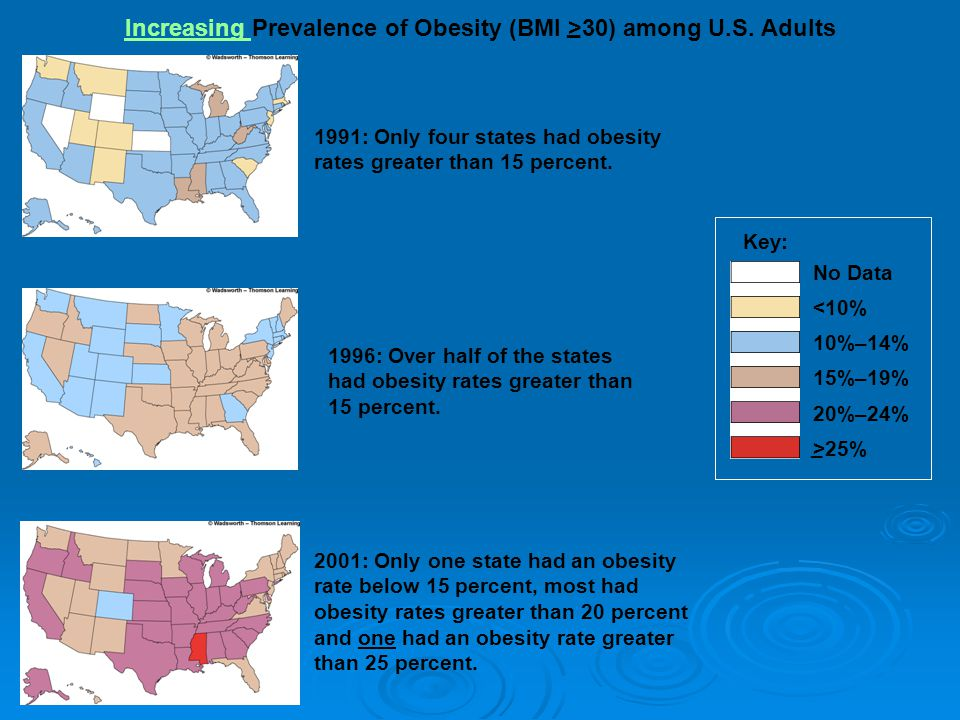 Obesity Trends* Among U.S.Adults BRFSS, 2003 (*BMI ≥30, or ~ 30 lbs.