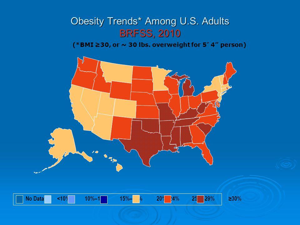U.S.Data   Obesity has risen 75% in 10 years.   Obesity has risen nearly 100% in 20 years.