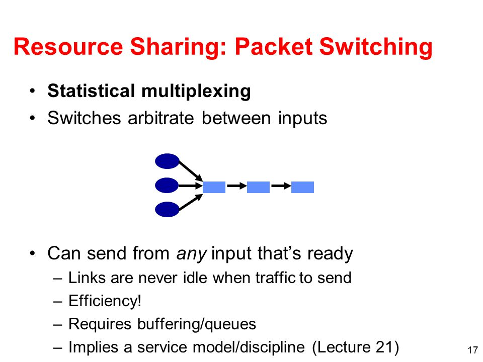 17 Resource Sharing: Packet Switching Statistical multiplexing Switches arbitrate between inputs Can send from any input that's ready –Links are never idle when traffic to send –Efficiency.