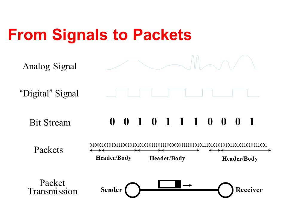 """From Signals to Packets Analog Signal """" Digital """" Signal Bit Stream 0 0 1 0 1 1 1 0 0 0 1 Packets 0100010101011100101010101011101110000001111010101110"""
