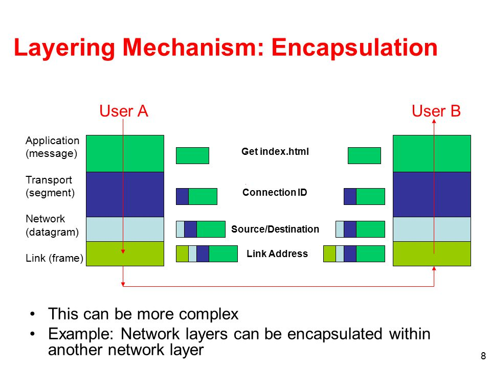 8 Layering Mechanism: Encapsulation This can be more complex Example: Network layers can be encapsulated within another network layer Get index.html Connection ID Source/Destination Link Address User AUser B Application (message) Transport (segment) Network (datagram) Link (frame)