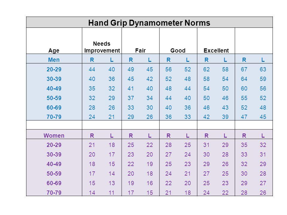 CURL UP NORMS Age Needs ImprovementFairGoodVery GoodExcellent Women 20-29 ≤4 5-13 14-17 18-2425 30-39 ≤5 6-9 10-18 19-2425 40-49 ≤3 4-10 11-18 19-2425 50-59 ≤5 6-9 10-18 19-2425 60-69 ≤2 3-7 8-16 17-2425 Men 20-29 ≤10 11-15 16-20 21-2425 30-39 ≤10 11-14 15-17 18-2425 40-49 ≤5 6-12 13-17 18-2425 50-59 ≤7 8-10 11-16 17-2425 60-69 ≤5 6-10 11-15 16-2425