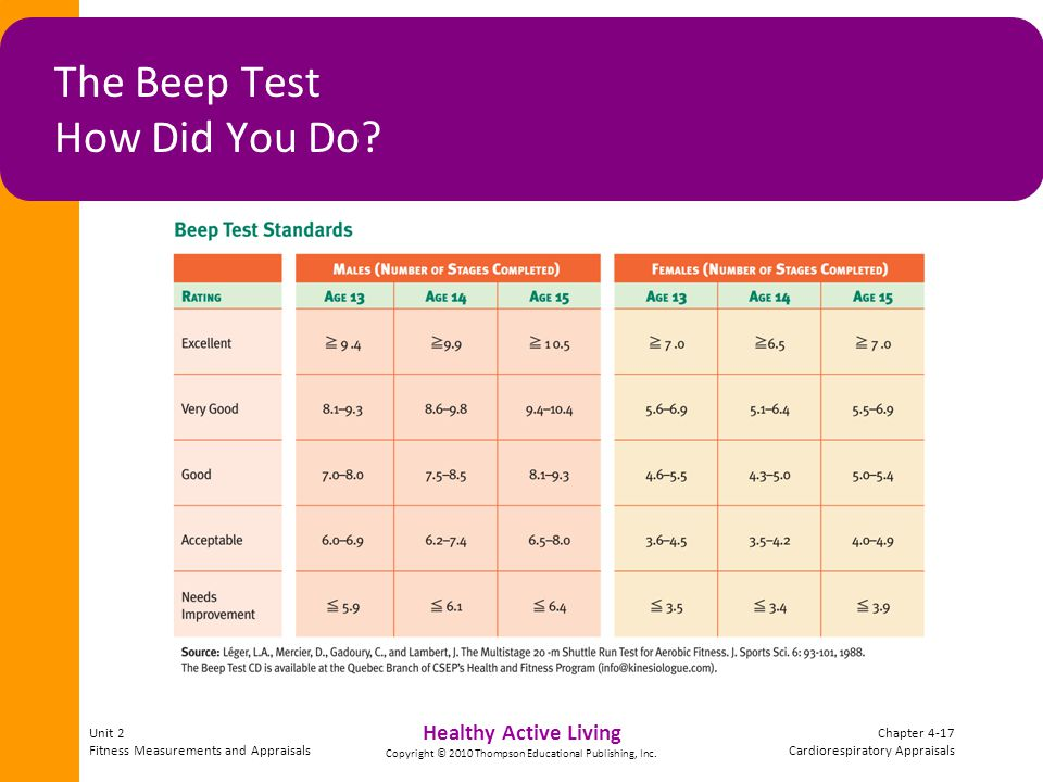 Unit 2 Fitness Measurements and Appraisals Chapter 4-17 Cardiorespiratory Appraisals Healthy Active Living Copyright © 2010 Thompson Educational Publi