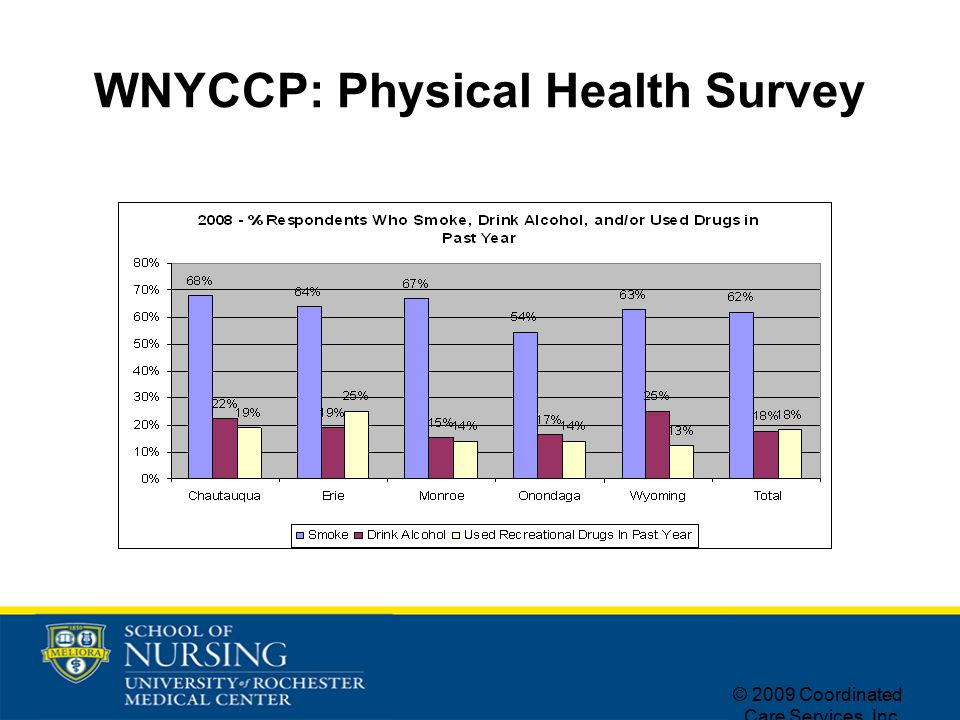 © 2009 Coordinated Care Services, Inc. WNYCCP: Physical Health Survey