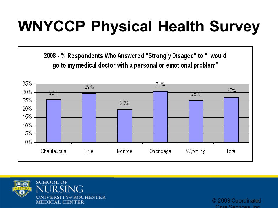 © 2009 Coordinated Care Services, Inc. WNYCCP Physical Health Survey