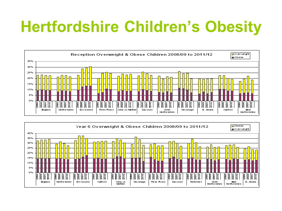 Hertfordshire Children's Obesity