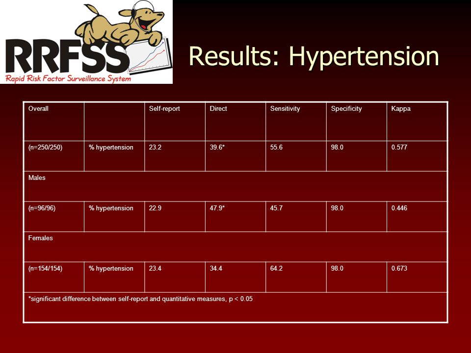 Results: Hypertension OverallSelf-reportDirectSensitivitySpecificityKappa (n=250/250)% hypertension23.239.6*55.698.00.577 Males (n=96/96)% hypertension22.947.9*45.798.00.446 Females (n=154/154)% hypertension23.434.464.298.00.673 *significant difference between self-report and quantitative measures, p < 0.05
