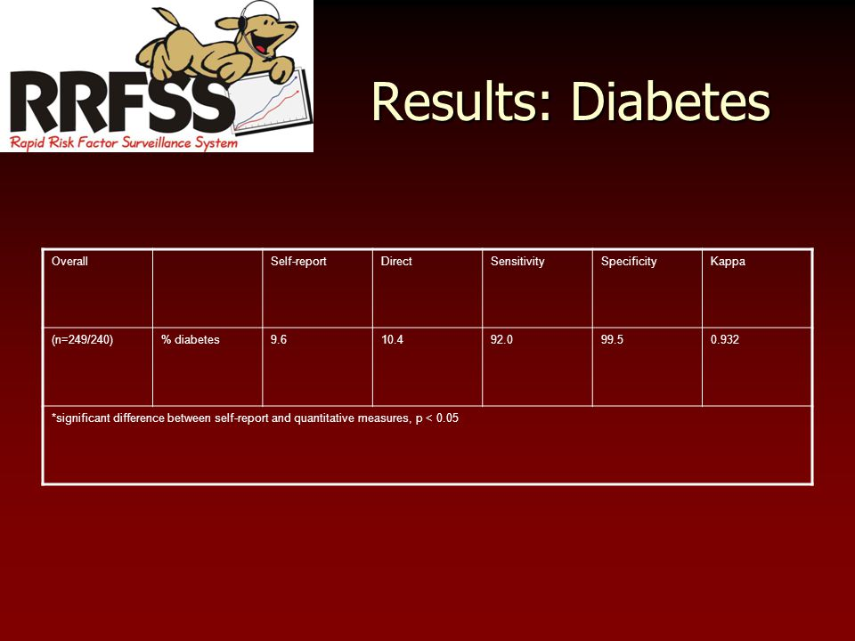 Results: Diabetes OverallSelf-reportDirectSensitivitySpecificityKappa (n=249/240)% diabetes9.610.492.099.50.932 *significant difference between self-report and quantitative measures, p < 0.05