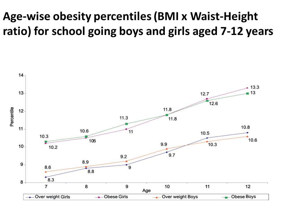 Age-wise obesity percentiles (BMI x Waist-Height ratio) for school going boys and girls aged 7-12 years