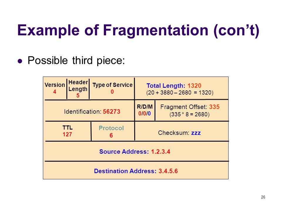 26 Example of Fragmentation (con't) Possible third piece: Version 4 Header Length 5 Type of Service 0 Total Length: 1320 (20 + 3880 – 2680 = 1320) Ide