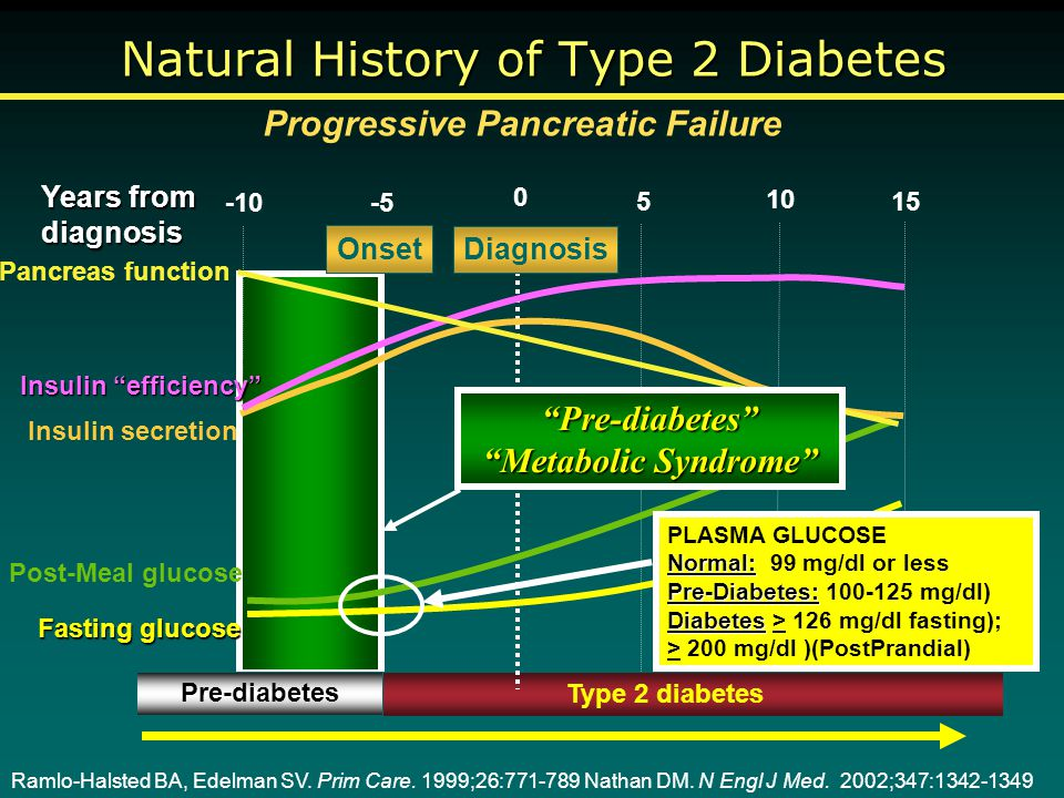 Type 2 diabetes Years from diagnosis 0 5 -10-5 10 15 Pre-diabetes Onset Diagnosis Insulin secretion Insulin efficiency Ramlo-Halsted BA, Edelman SV.