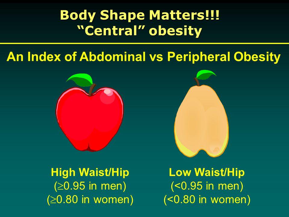 High Waist/Hip (  0.95 in men) (  0.80 in women) Low Waist/Hip (<0.95 in men) (<0.80 in women) An Index of Abdominal vs Peripheral Obesity Body Shape Matters!!.