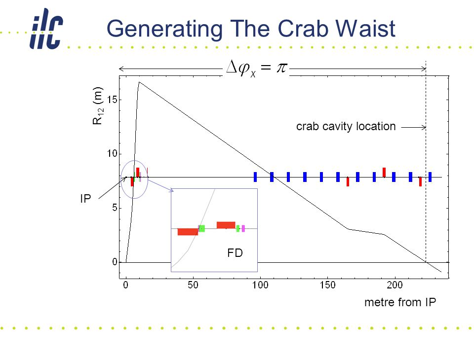 Generating The Crab Waist IP crab cavity location FD metre from IP R 12 (m)
