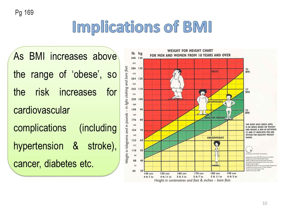 As BMI increases above the range of 'obese', so the risk increases for cardiovascular complications (including hypertension & stroke), cancer, diabetes etc.
