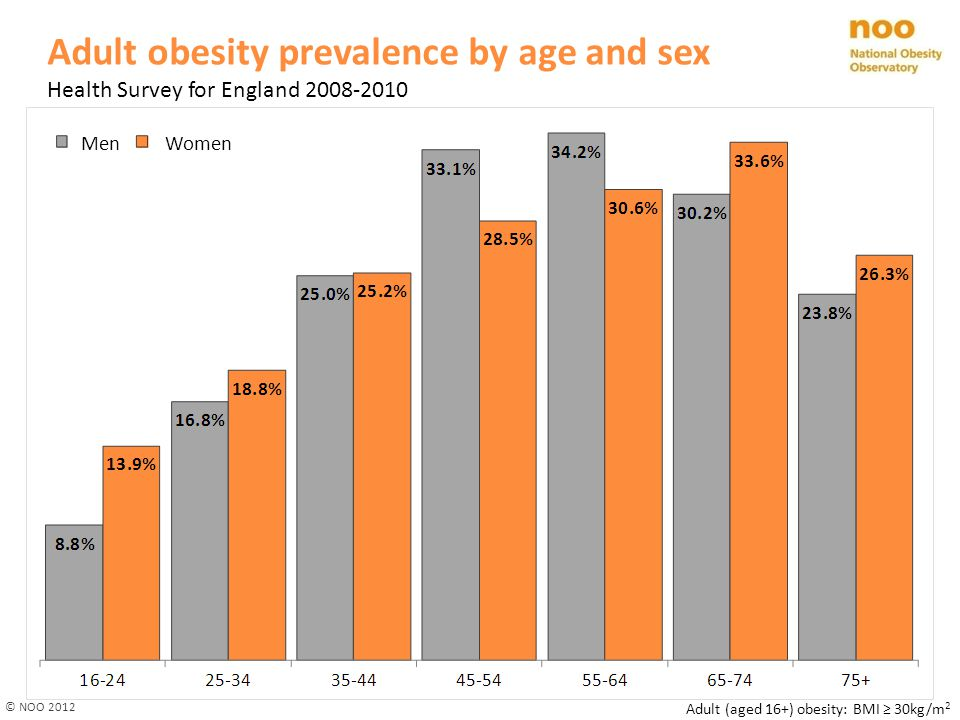Adult obesity prevalence by age and sex Health Survey for England 2008-2010 © NOO 2012 Adult (aged 16+) obesity: BMI ≥ 30kg/m 2 Men Women