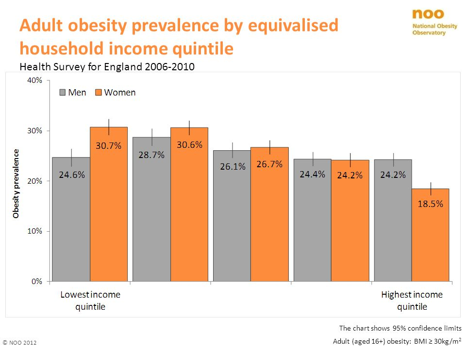 Adult obesity prevalence by equivalised household income quintile Health Survey for England 2006-2010 © NOO 2012 The chart shows 95% confidence limits Adult (aged 16+) obesity: BMI ≥ 30kg/m 2