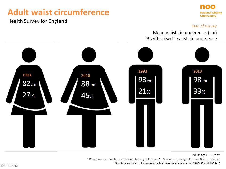 Year of survey Mean waist circumference (cm) % with raised* waist circumference Adults aged 16+ years * Raised waist circumference is taken to be greater than 102cm in men and greater than 88cm in women % with raised waist circumference is a three year average for 1993-95 and 2008-10 Adult waist circumference Health Survey for England © NOO 2012