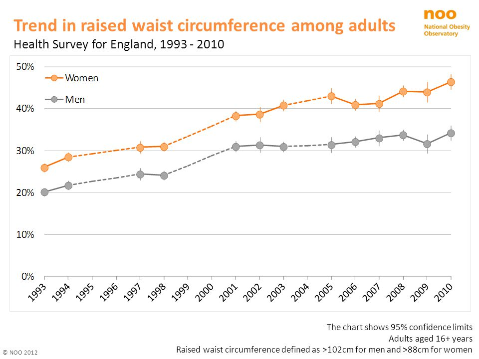 Trend in raised waist circumference among adults Health Survey for England, 1993 - 2010 © NOO 2012 The chart shows 95% confidence limits Adults aged 16+ years Raised waist circumference defined as >102cm for men and >88cm for women