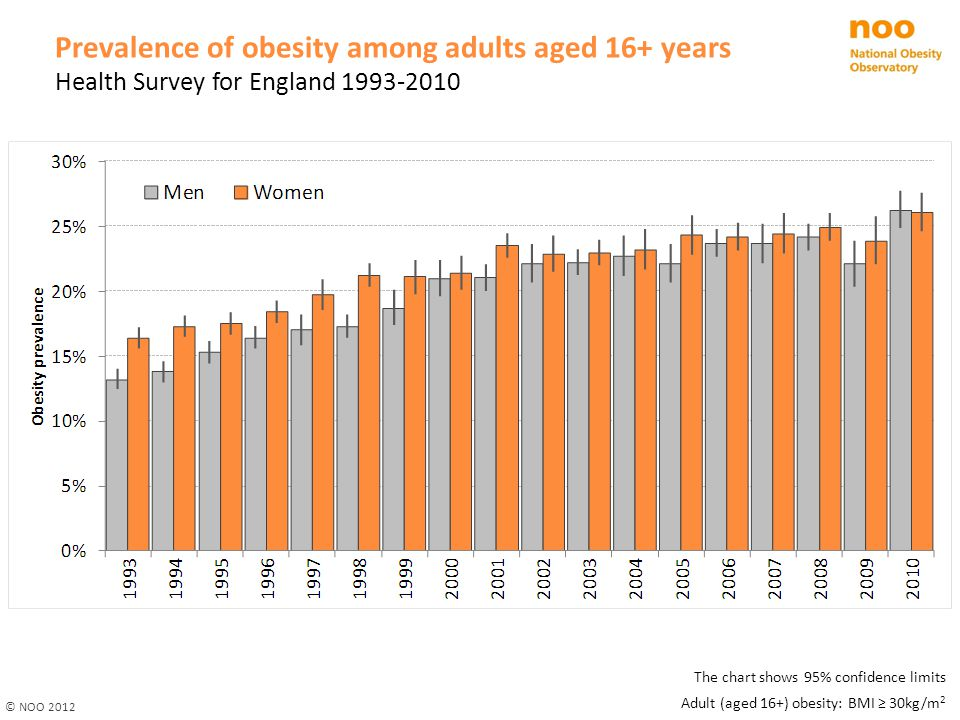 Prevalence of obesity among adults aged 16+ years Health Survey for England 1993-2010 © NOO 2012 The chart shows 95% confidence limits Adult (aged 16+) obesity: BMI ≥ 30kg/m 2