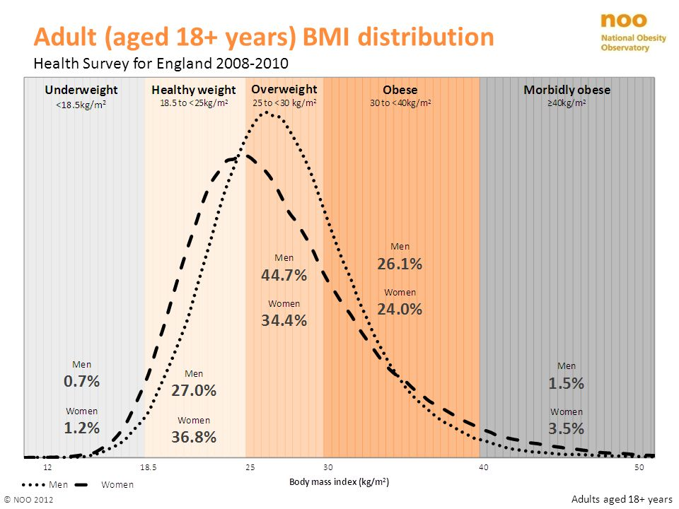 Adult (aged 18+ years) BMI distribution Health Survey for England 2008-2010 © NOO 2012 Adults aged 18+ years