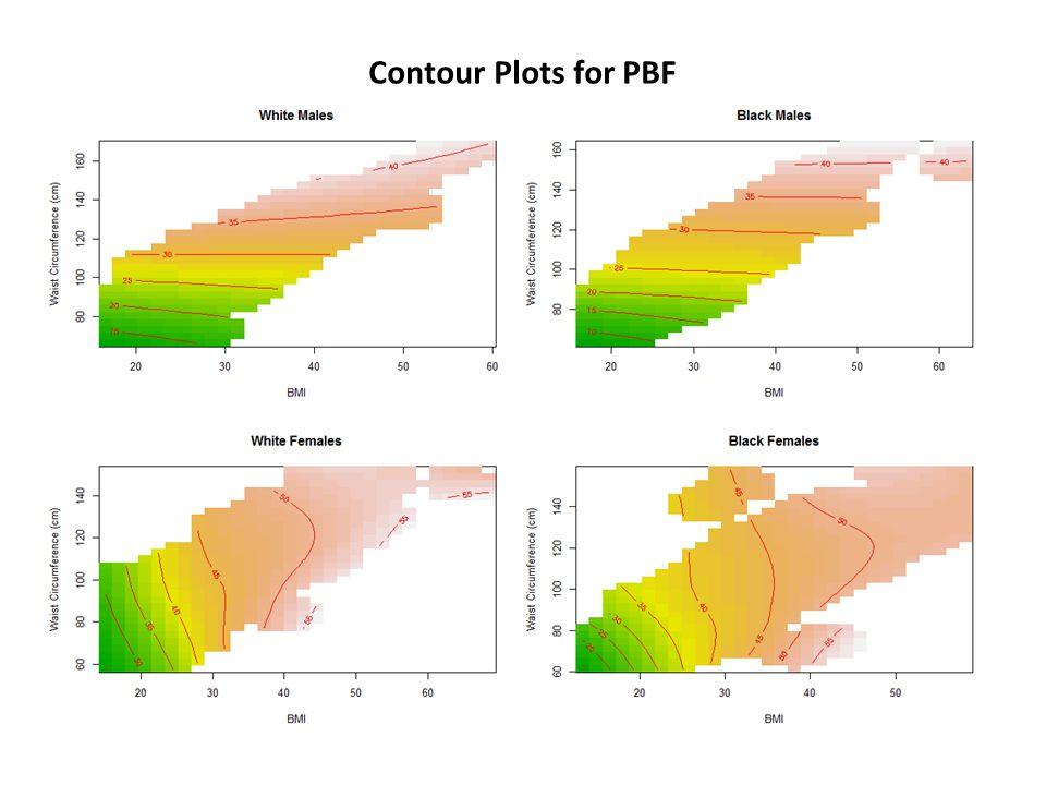 Contour Plots for PBF