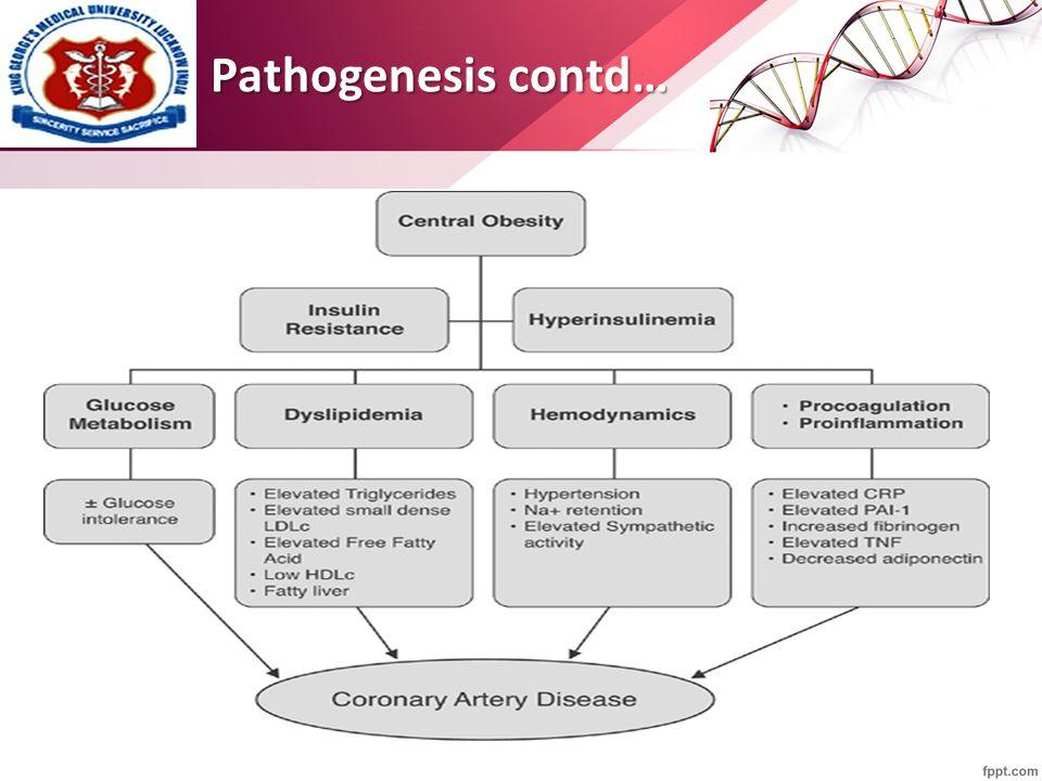 Pathogenesis contd…