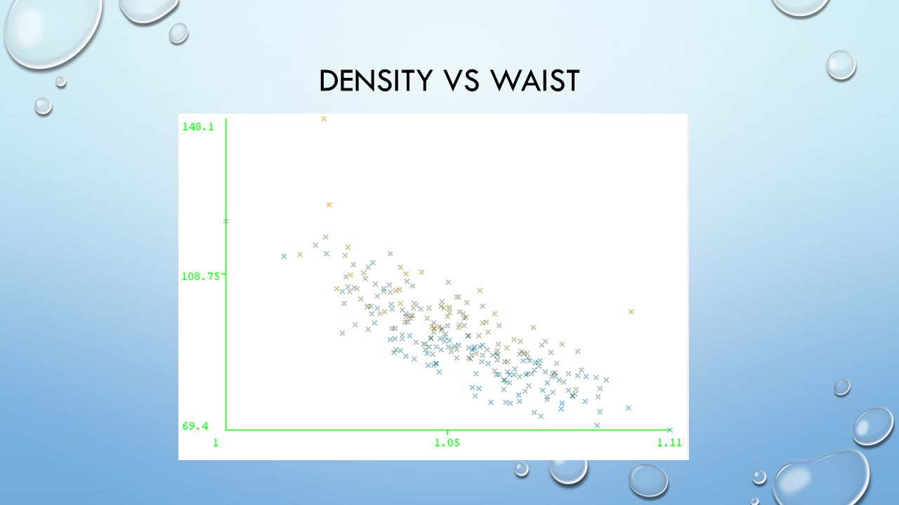 DENSITY VS WAIST