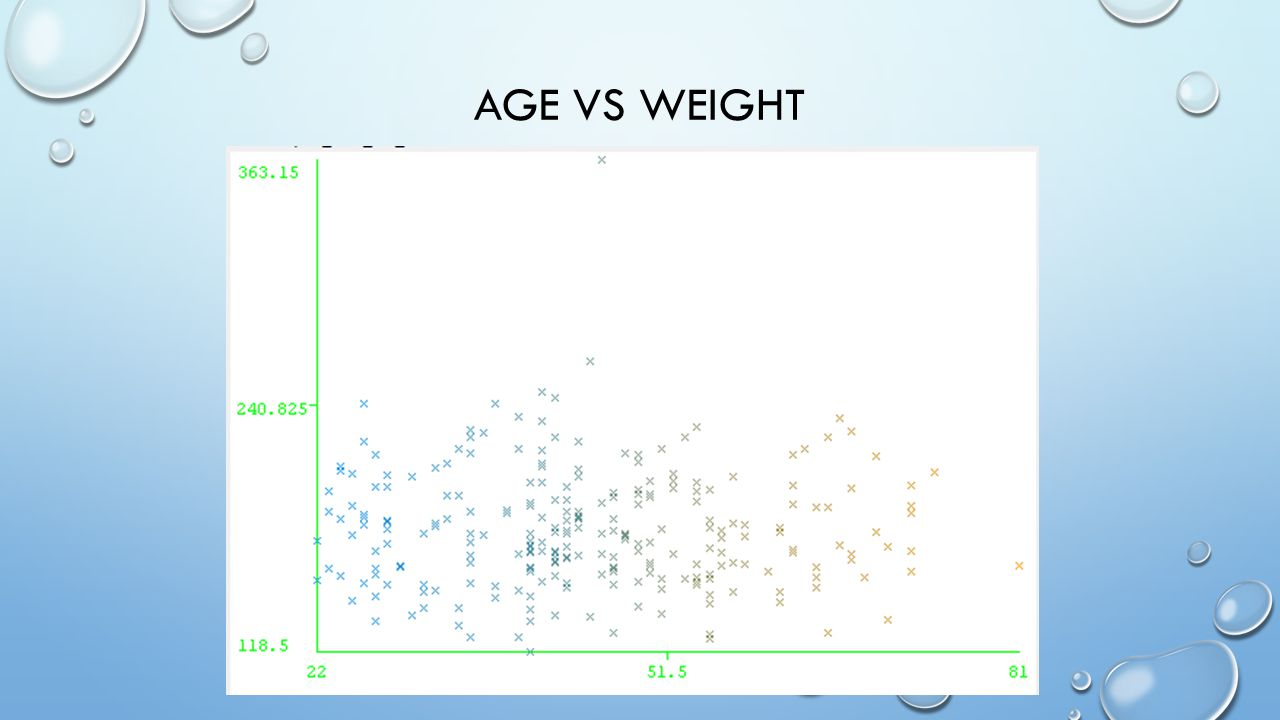 AGE VS WEIGHT