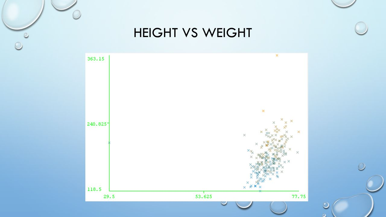 HEIGHT VS WEIGHT
