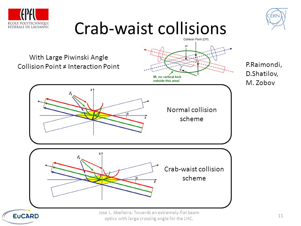 Crab-waist collisions Normal collision scheme Crab-waist collision scheme With Large Piwinski Angle Collision Point ≠ Interaction Point P.Raimondi, D.