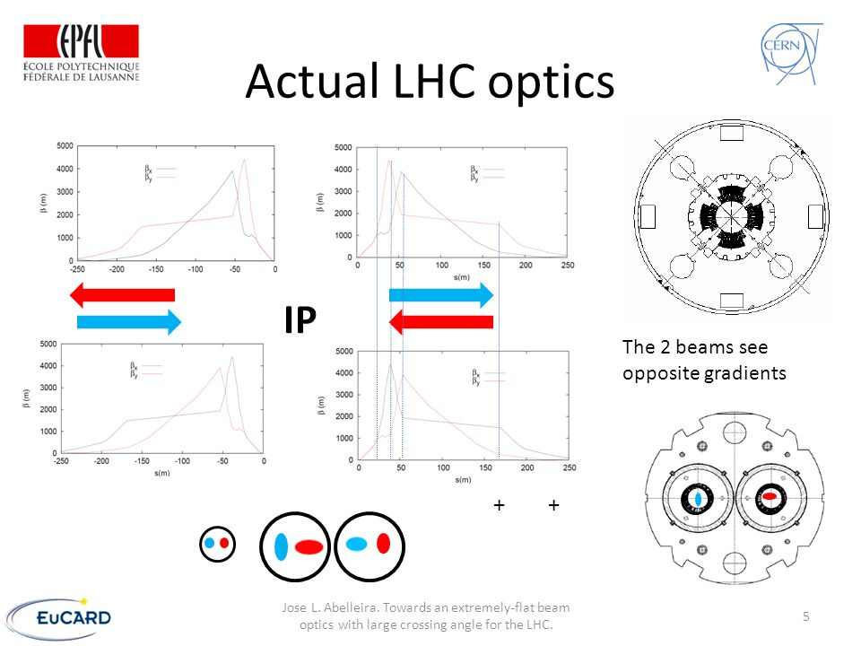 Actual LHC optics IP The 2 beams see opposite gradients + 5 Jose L. Abelleira. Towards an extremely-flat beam optics with large crossing angle for the