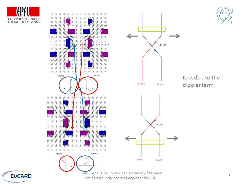 Matching Arc (MQ11) β x =127 m β y =21 m D x =1.5 m β x =20 m β y =207 m D x =0.6 m DSMSFF Separation bending magnets 9 Jose L.