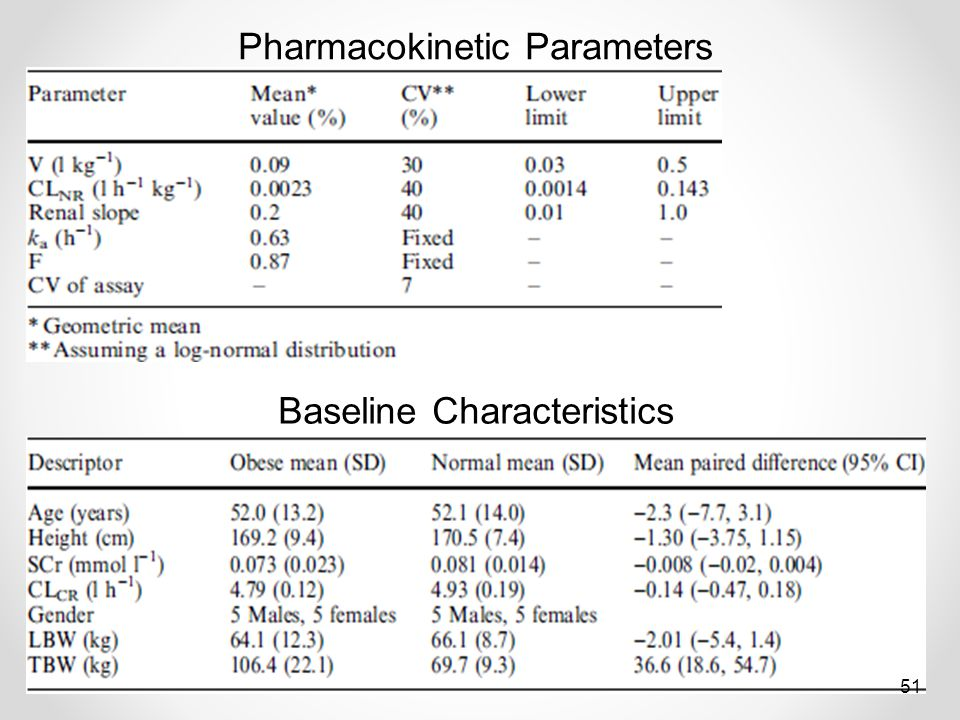 Baseline Characteristics Pharmacokinetic Parameters 51