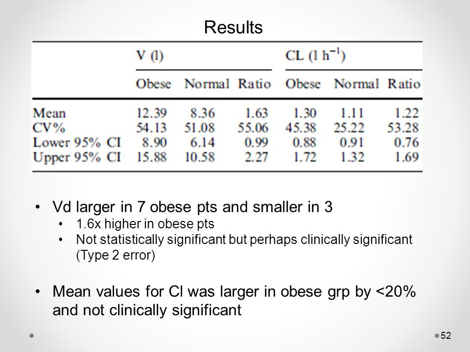 Results Vd larger in 7 obese pts and smaller in 3 1.6x higher in obese pts Not statistically significant but perhaps clinically significant (Type 2 er