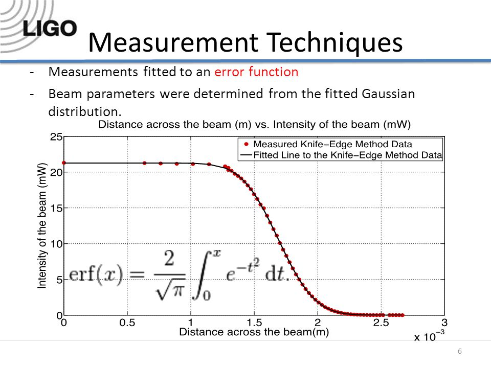 Measurement Techniques -Measurements fitted to an error function -Beam parameters were determined from the fitted Gaussian distribution.